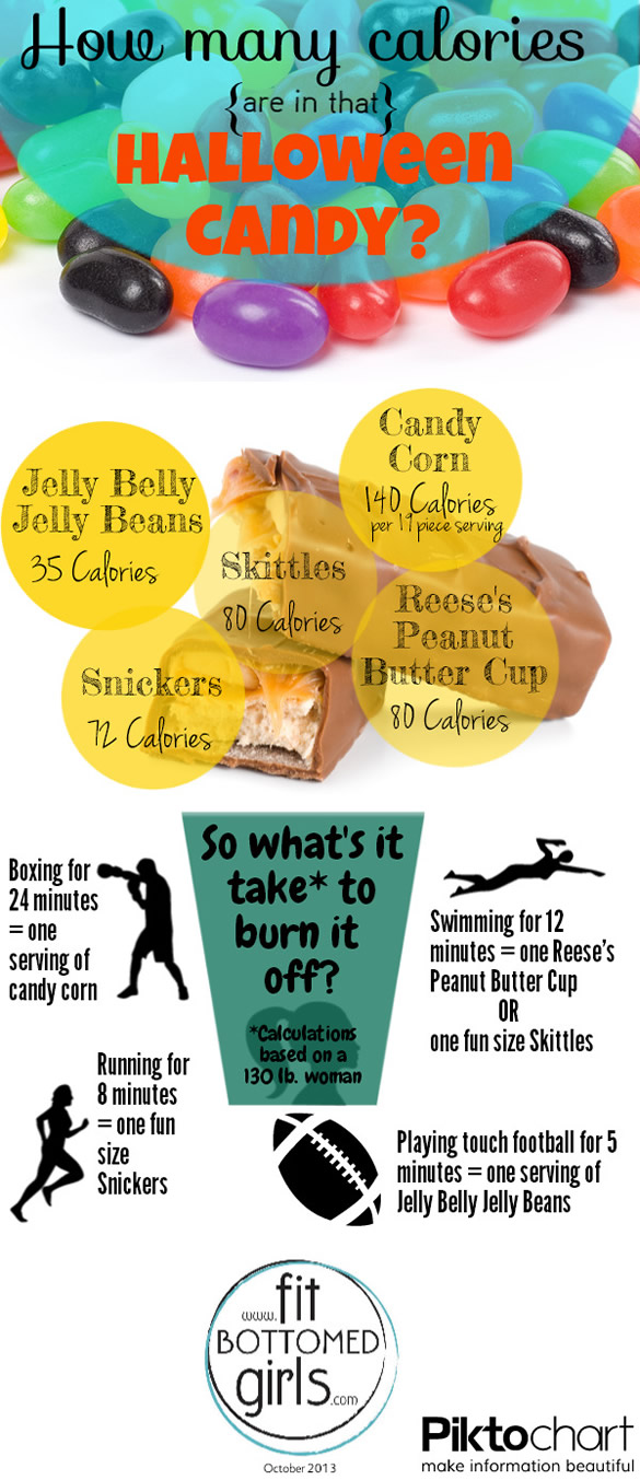 halloween candy FBG infographic