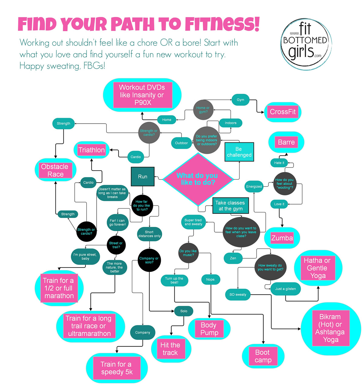 Find your new favorite workout here to view full size fitness flowchart geenschuldenfo Choice Image