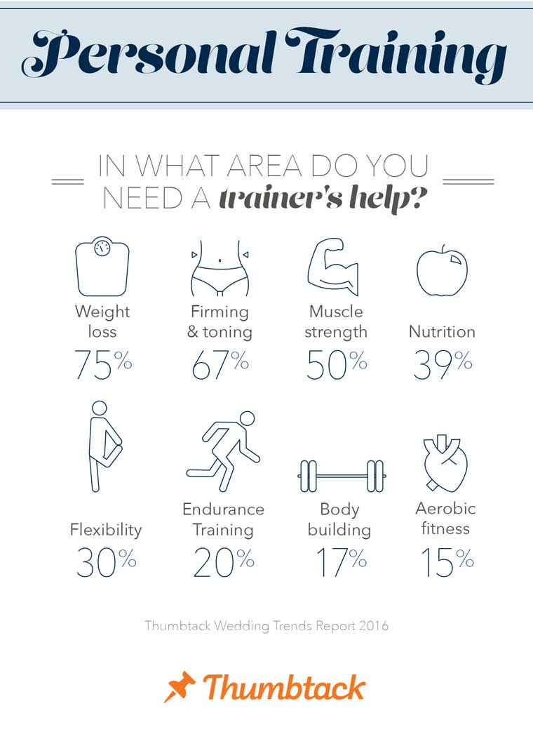 fitness-wedding-trends-report