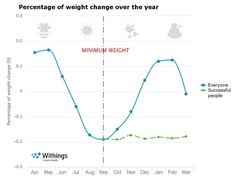 weight-gain-chart
